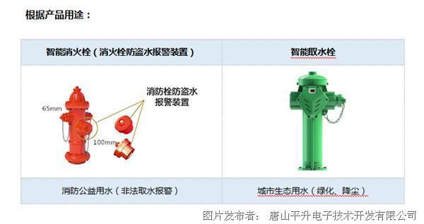 消火栓与取水栓有什么区别?智能消防栓工作原理