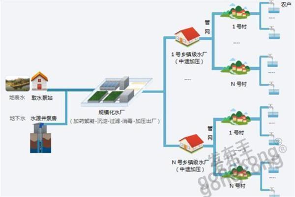 平升电子:智慧水利农村供水解决方案(农村饮用水安全管理系统)