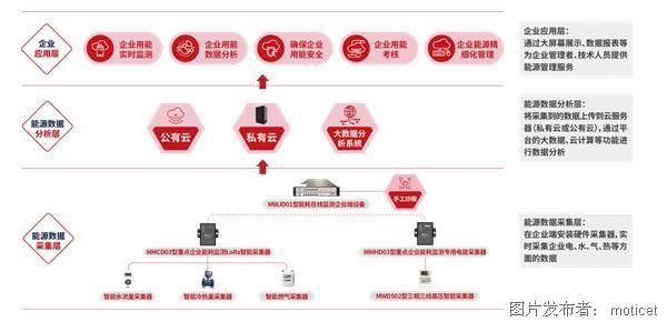 能源管理平台架构.png