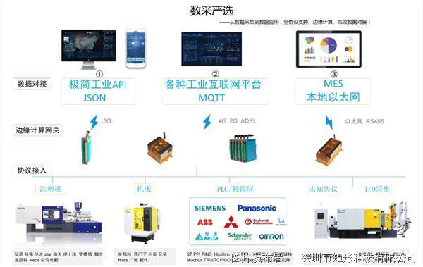 智能工厂设备物联网.png