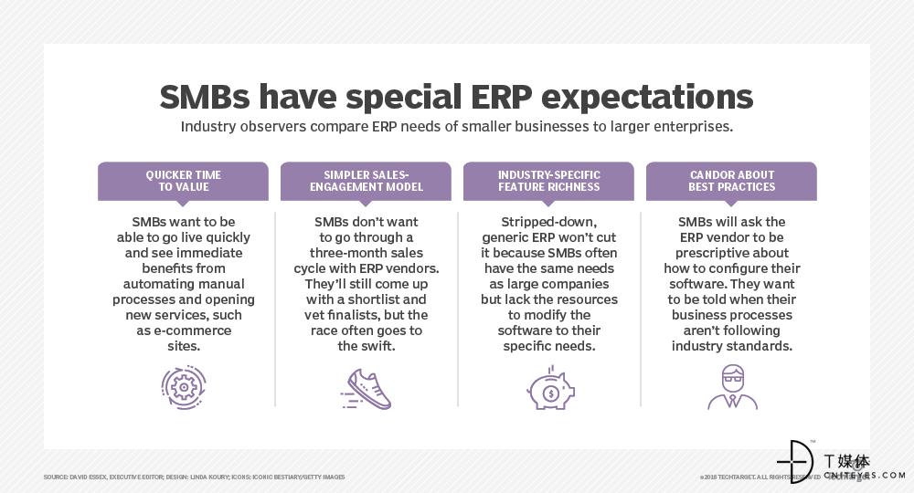 SaaS ERP, 是中小企业上云的法宝吗?