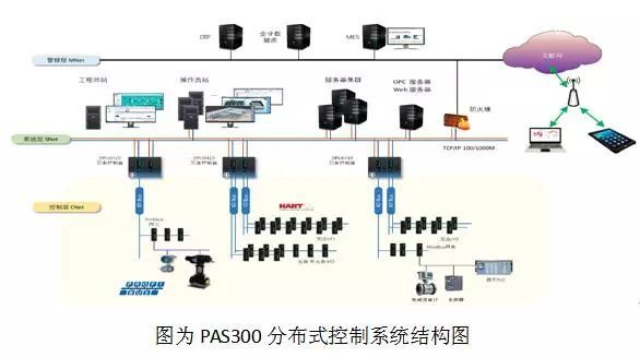 川仪发布新一代分布式控制系统PAS300