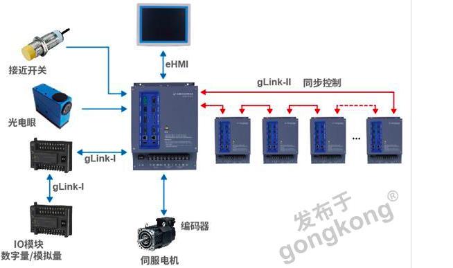 GTSD13系列網絡型驅控一體機