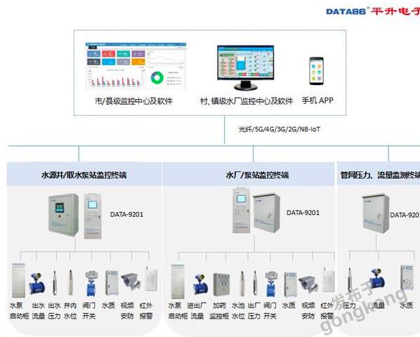 农村饮水安全工程信息化系统