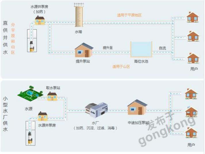 农村供水自动化监控系统