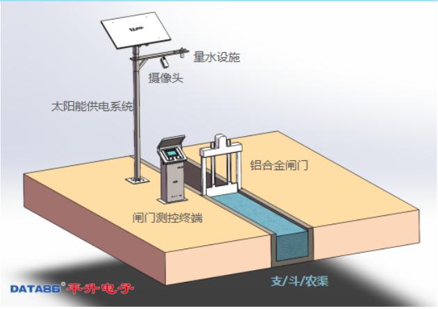 閘門監控系統-智能測控一體化閘門-平升電子