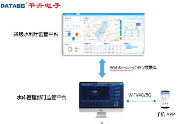 閘站工程自動化控制及視頻監控系統-水庫安全監測-平升電子