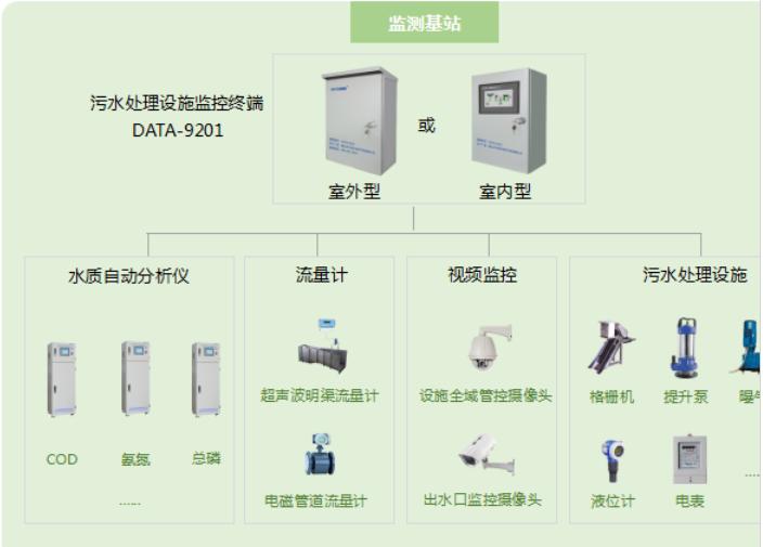 平升電子:污水處理在線監測系統(城鄉污水處理一體化監管系統)