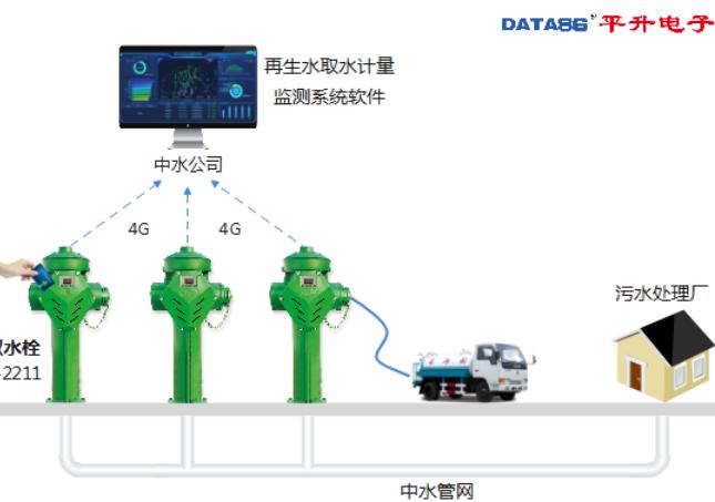 平升電子:再生水取水點自控系統
