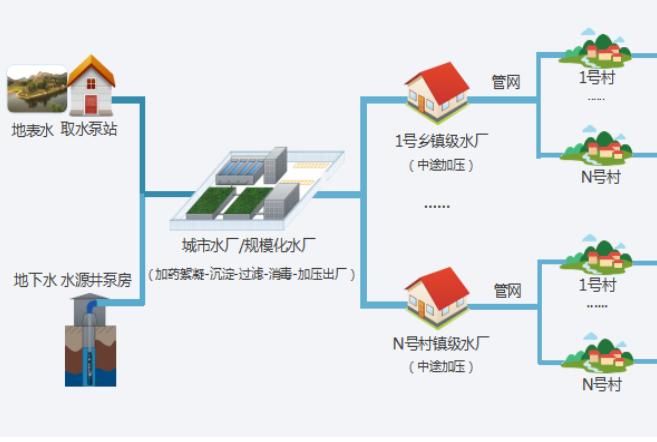 平升電子:智慧水利農村供水解決方案(農村安全飲水解決方案)