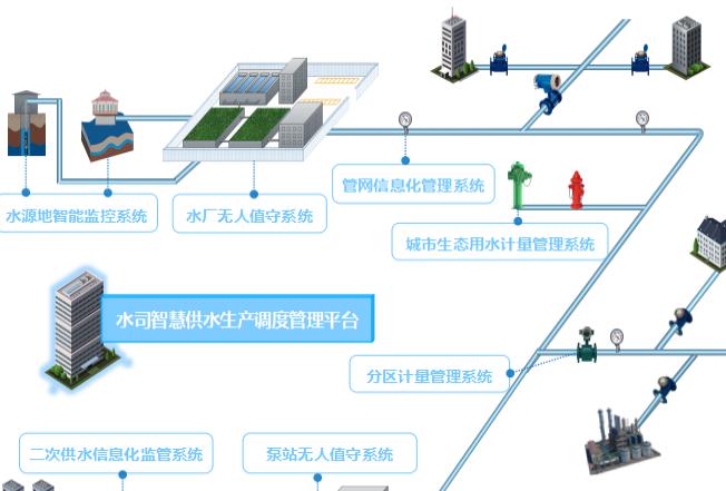 平升電子:智慧水務監控系統(供水調度系統)