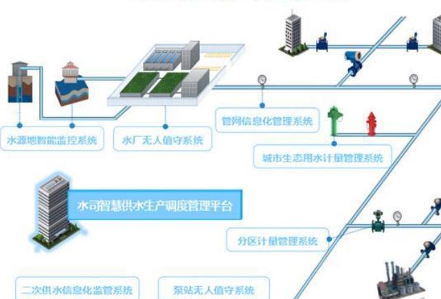 平升电子:智慧水务整体解决方案(智慧水务监控系统解决方案)