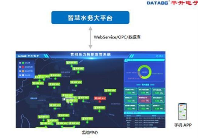 平升电子:管网压力监测(管网在线监测)