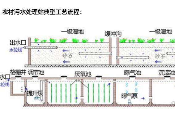 平升电子:污水在线监测设备及视频监控系统(污水处理在线监测)