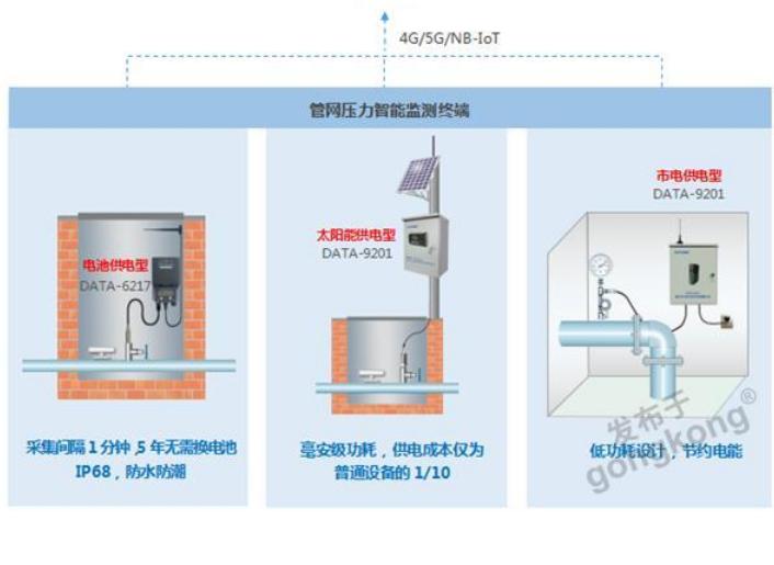 平升电子:城市供水管网监测系统方案(智慧管网压力管理系统)