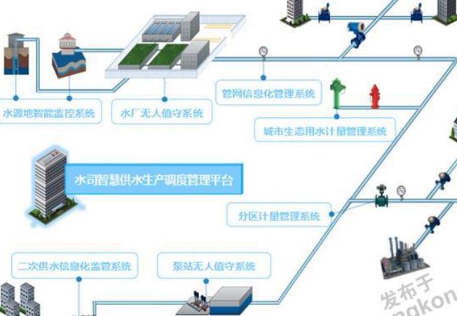平升电子:水厂信息化(水厂管理调度信息化系统)——智慧水务