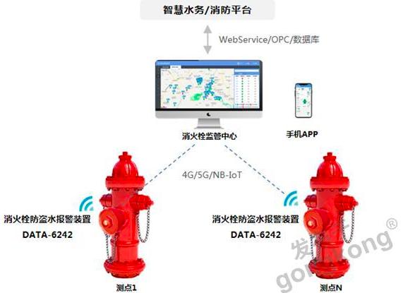 微功耗智能消防栓悶蓋 智能消火栓改造裝置