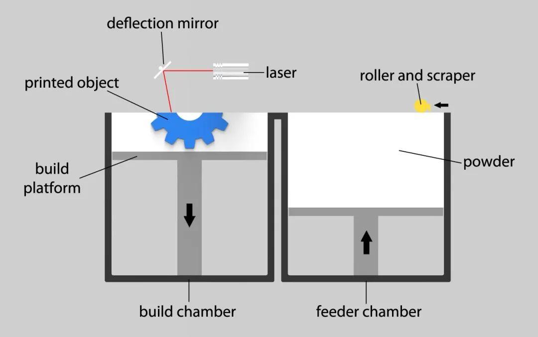 17種金屬3D打印技術詳解