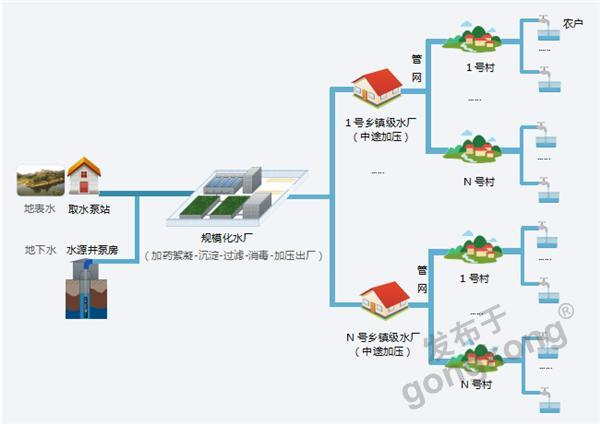 城乡供水水厂解决方案/城乡供水一体化及信息化建设