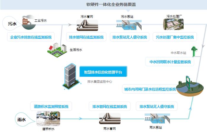 一体化排水信息系统——智慧排水整体解决方案