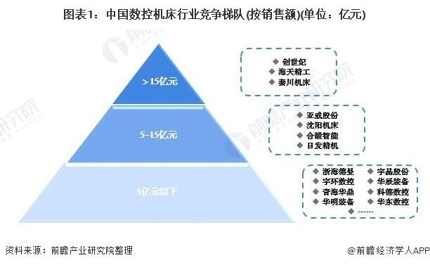 2021中國數控機床行業競爭格局及市場份額