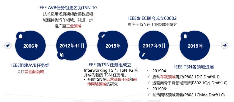 TSN在工业应用领域全面落地还要多久?