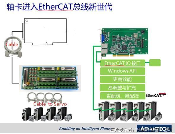 打好EtherCAT产品组合拳,研华强势占据智能控制领先地位