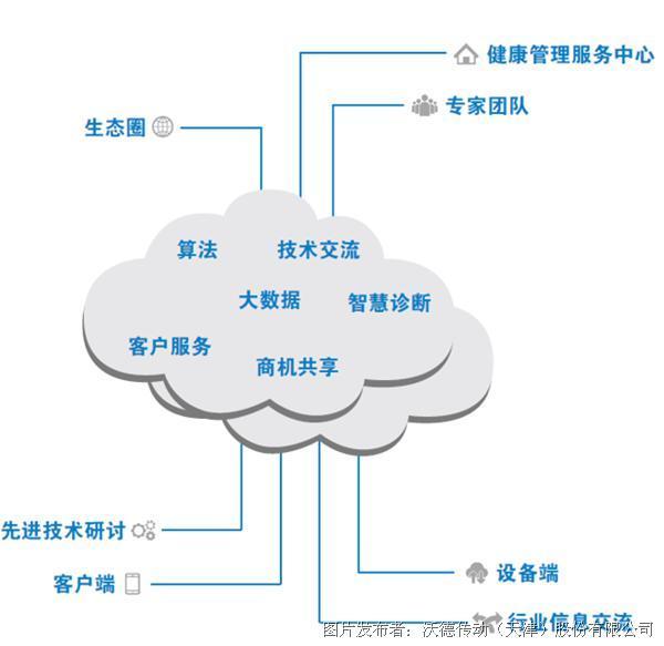 沃德智能工业服务云平台