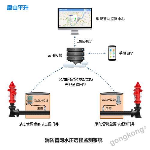 唐山平升 消防管网水压监测系统