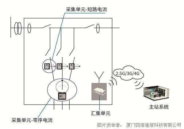 四信智慧電力 電纜型配電線路狀態監測系統