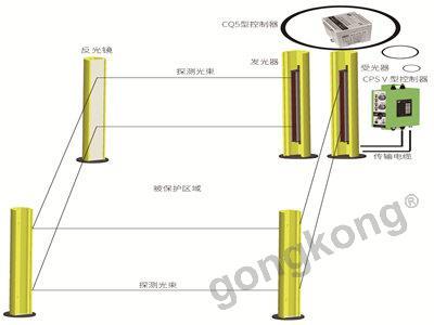 科力光电  KS06Q型区域光电保护装置