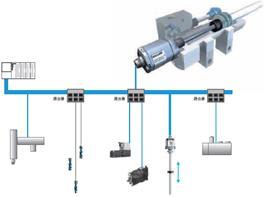 巴鲁夫 Ethernet接口的线性位移传感器