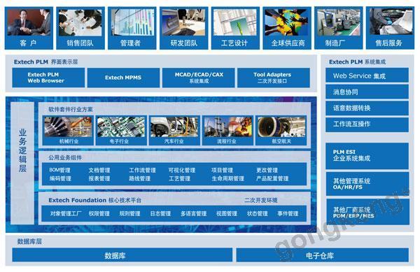 Extech PLM产品生命周期管理系统
