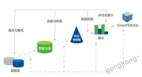 派诺科技SmartPiEMS能源管理平台