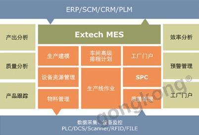 Extech MES精益制造规划执行系统