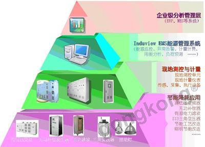 InduView EMS 综合能源管理系统