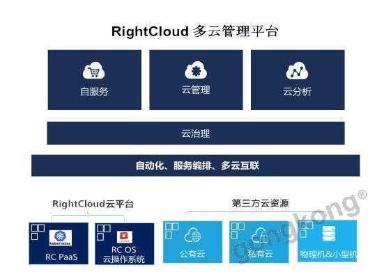 云星數據RightCloud多云管理平臺