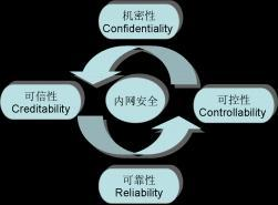 LanSecS®主机监控与审计系统