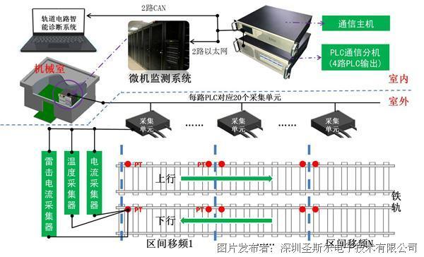 圣斯尔ZPW-2000A轨道电路室外监测系统