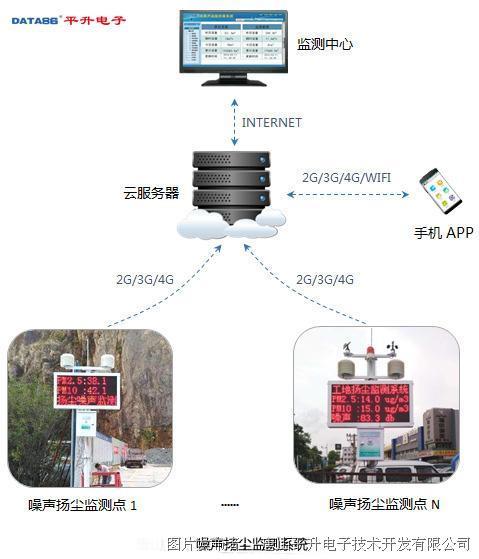 唐山平升 噪声扬尘监测系统、在线扬尘环境监测系统
