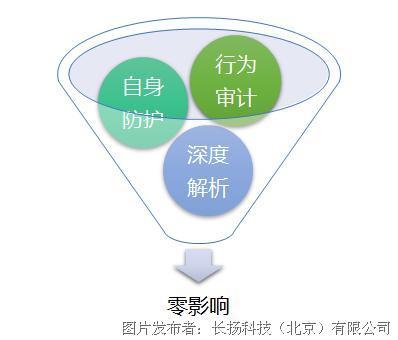 长扬工业监测审计系统