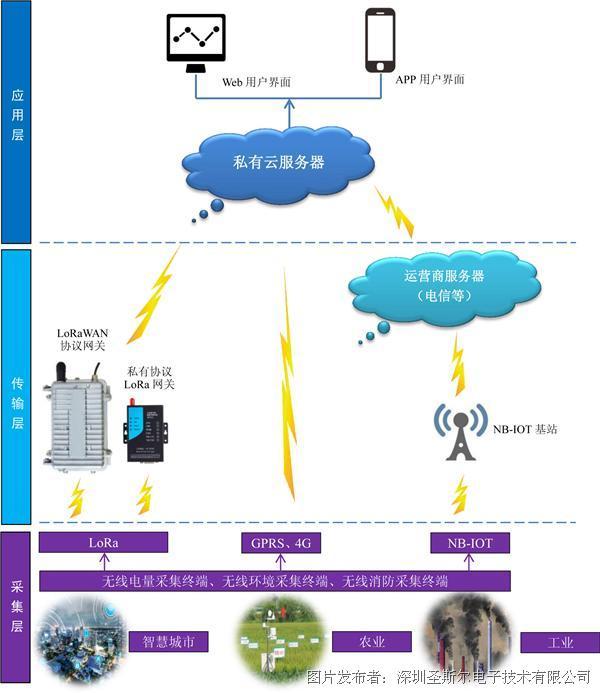 圣斯尔 物联网无线采集监测系统
