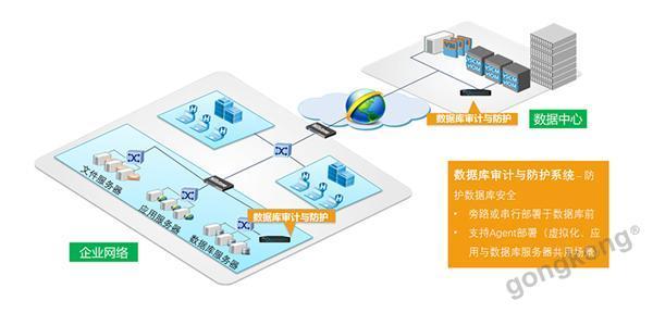 山石网科数据库审计与防护系统