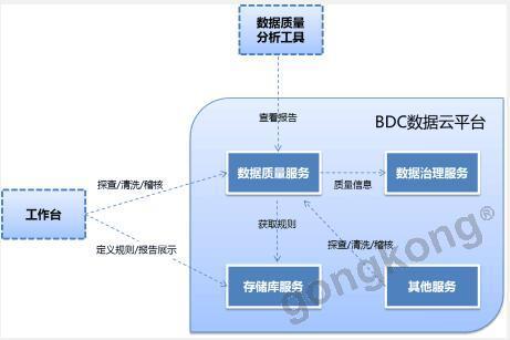 东方国信数据质量平台