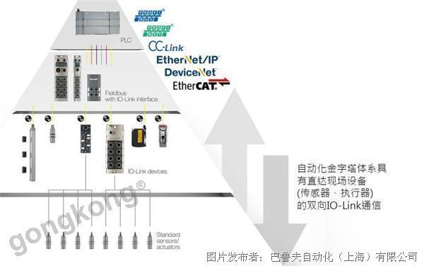 巴鲁夫 IO-Link – 自动化系统的USB接口