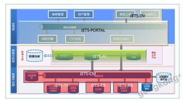杰之能工業大數據集成分析平臺(JETS)