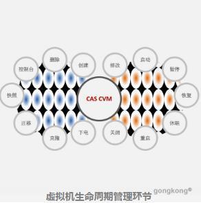 新华三H3C CAS 虚拟化平台