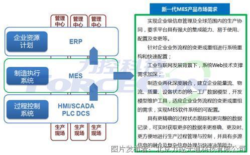 力控FinforWorx云端信息门户集成平台