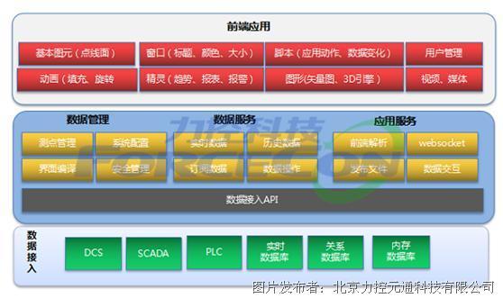 力控FSmartWorx云端可视化平台