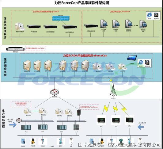 力控eForceConV5.0 SCADA调度平台软件